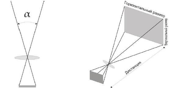 зависимость угла обзора от фокусного расстояния