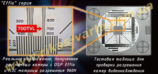Изображение 700 ТВЛ камеры с процессором DSP Effio и матрицей формата 960H